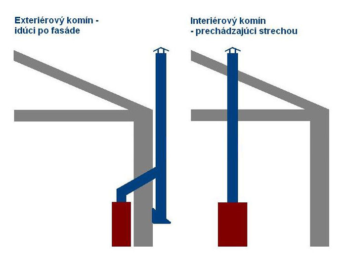 Exteriérový alebo interiérový komín